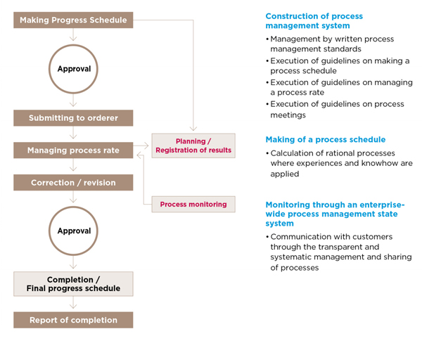 Process of process management